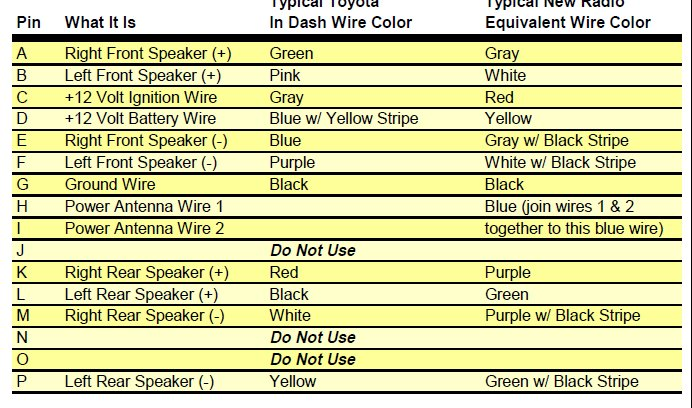 Replacing Radio In 93 Corolla  Help Please  - Car Electrical